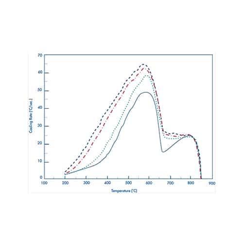 Smart Filter Curve