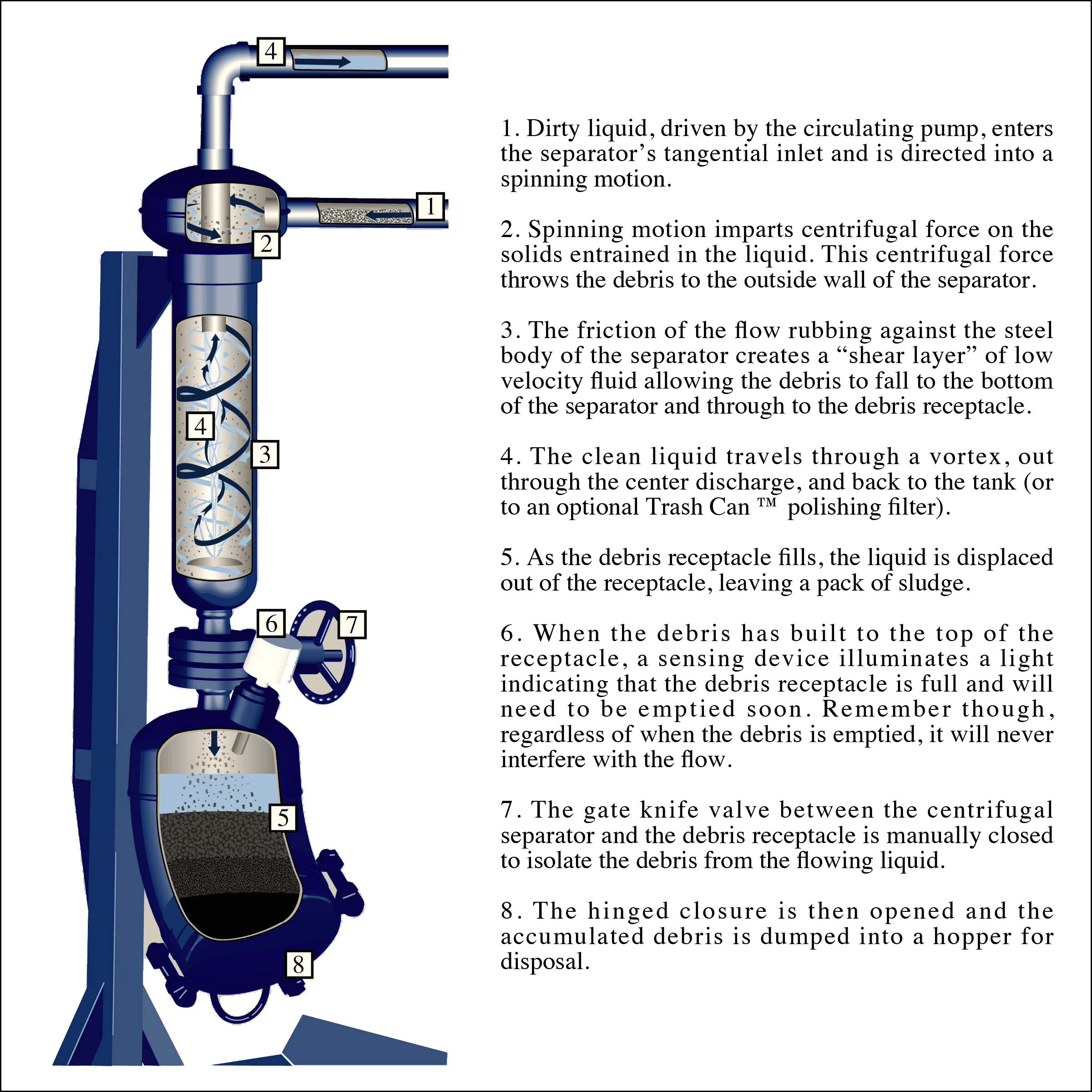 Sludgebuster Filtering Process